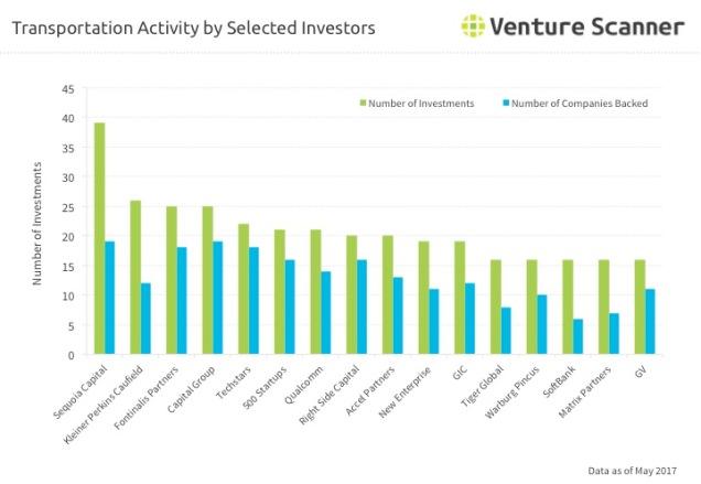 Transportation Technology Investor Activity Q2 2017