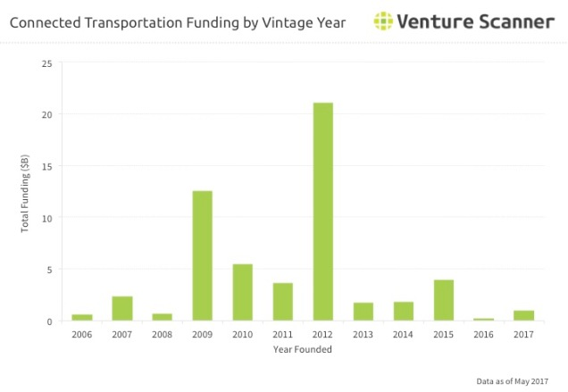 Transportation Tech Vintage Year Funding Q3 2017