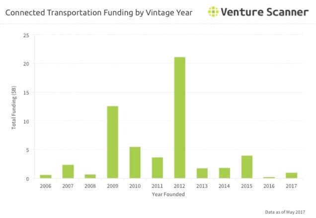 Transportation Tech Vintage Year Funding Q3 2017