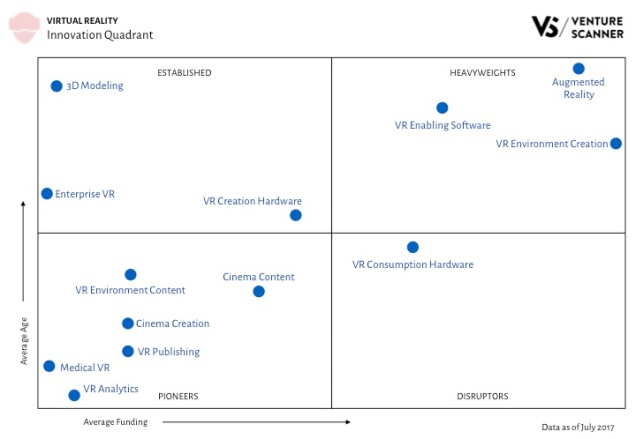 VR Innovation Quadrant Q3 2017