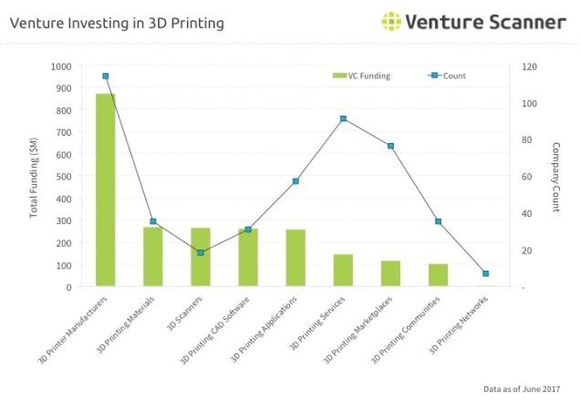 3D Printing Venture Investing Q3 2017