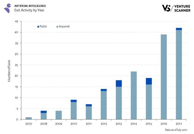 Artificial Intelligence Exits by Year