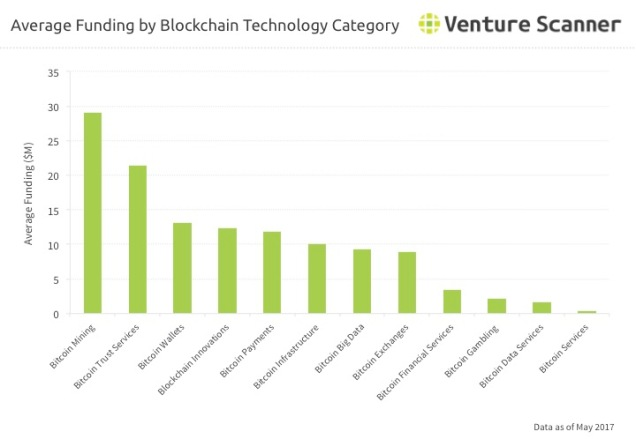 Blockchain Tech Category Average Funding Q3 2017