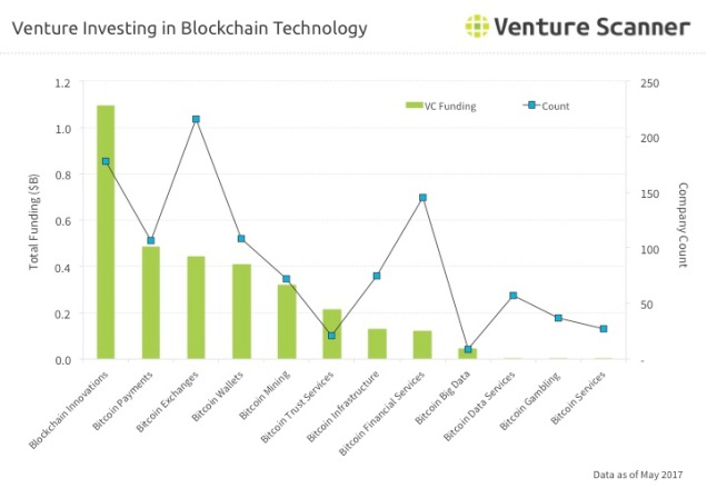 Blockchain Tech Venture Investing Q3 2017