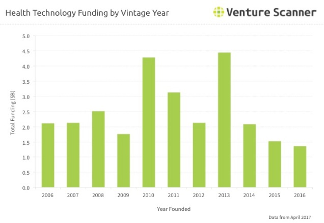 Health Tech Vintage Year Funding Q3 2017
