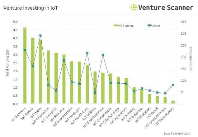 IoT Venture Investing Q3 2017