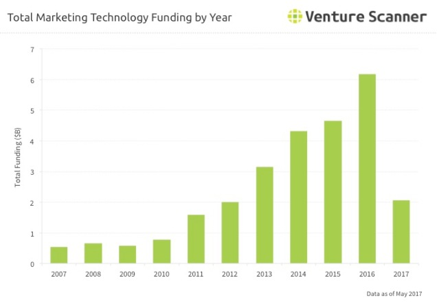 Martech Funding by Year Q3 2017
