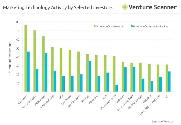 Martech Investor Activity Q3 2017