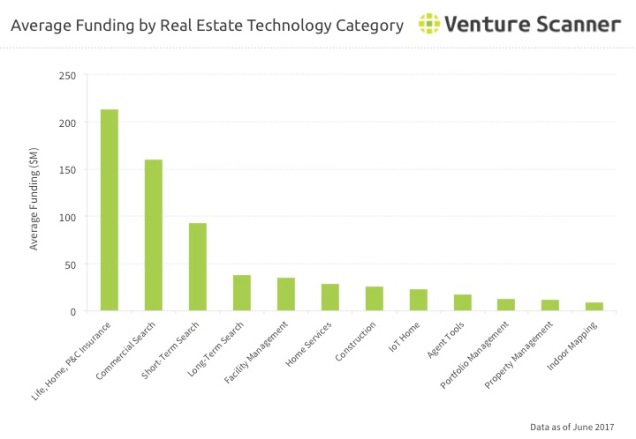 Real Estate Category Average Funding Q3 2017