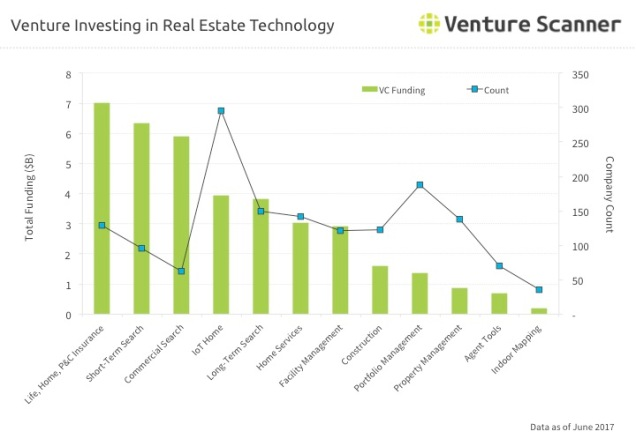 Real Estate Venture Investing Q3 2017