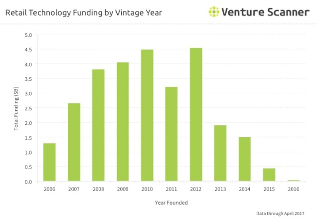 Retail Tech Q3 2017 Vintage Year Funding