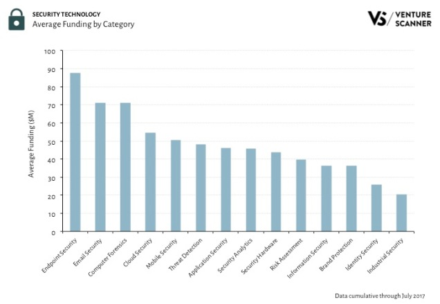 Security Tech Category Average Funding Q3 2017