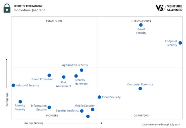 Security Tech Innovation Quadrant Q3 2017