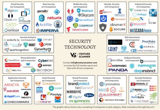 Security Tech Logo Map Q3 2017