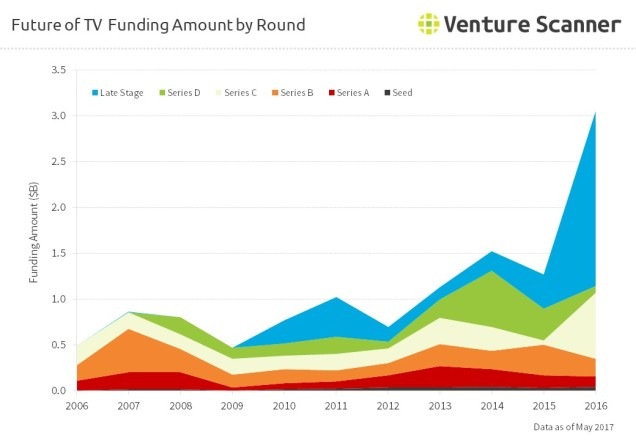 Future of TV Funding Amount by Round