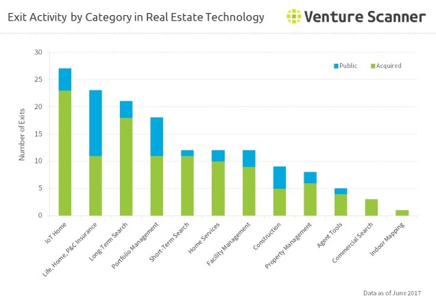 vExit Activity by Category in Real Estate Technology