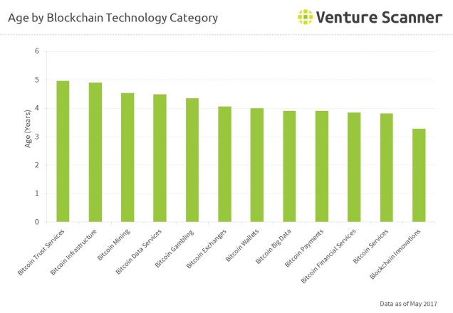 Age by Blockchain Technology Category