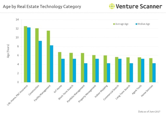 Age by Real Estate Technology Category