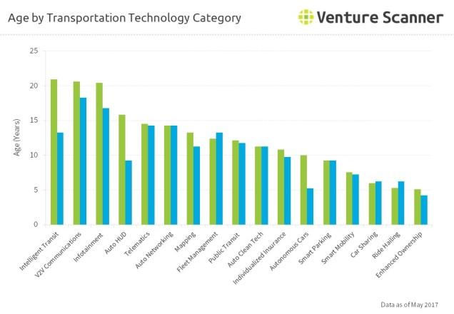 Age by Transportation Technology Category