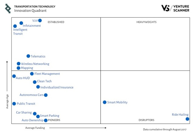 Transportation Tech Q3 2017 Innovation Quadrant