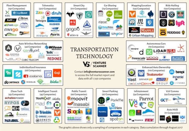 Transportation Tech Q3 2017 Logo Map