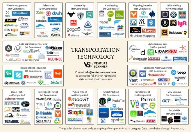 Transportation Tech Q3 2017 Logo Map