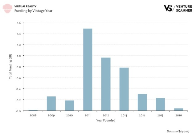 VR Funding by Vintage Year Q3 2017