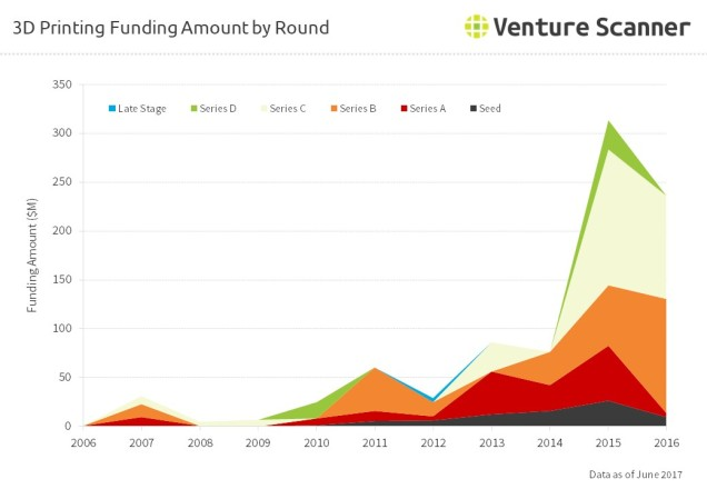 3D Printing Funding Amount by Round