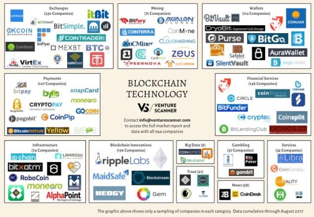 Blockchain Tech Q3 2017 Logo Map