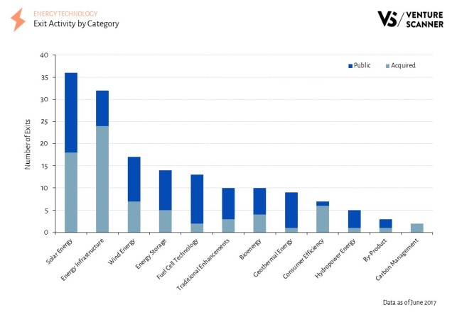 Energy Technology Exit Activity by Category