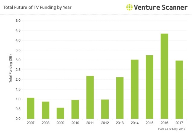 Future of TV Q3 2017 Funding by Year