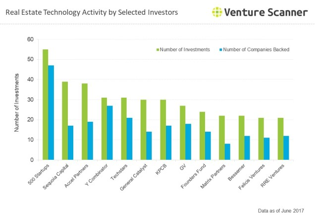 Real Estate Technology Q3 2017 Investor Activity