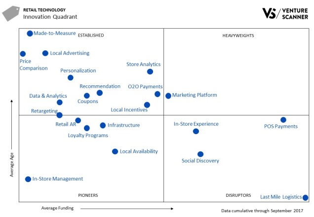 Retail Tech Q3 2017 Innovation Quadrant