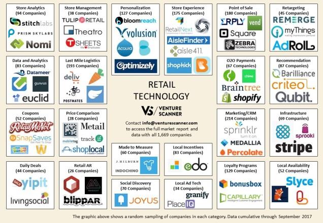 Retail Tech Q3 2017 Logo Map