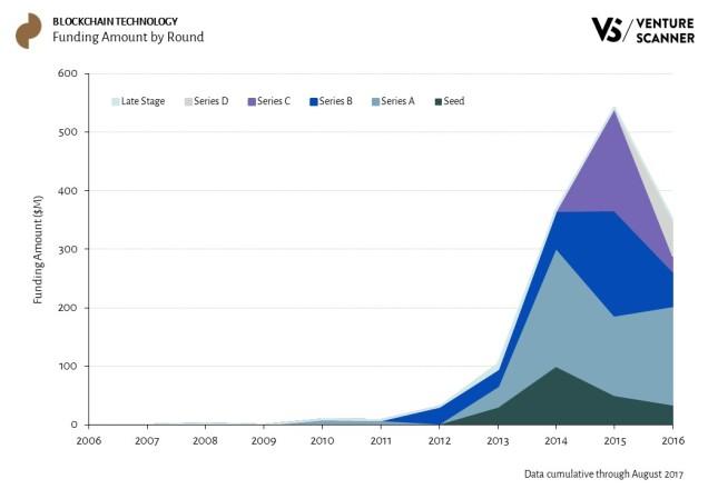 Blockchain Technology Funding Amount by Round