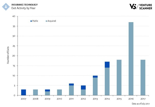 Insurance Technology Exit Activity by Year