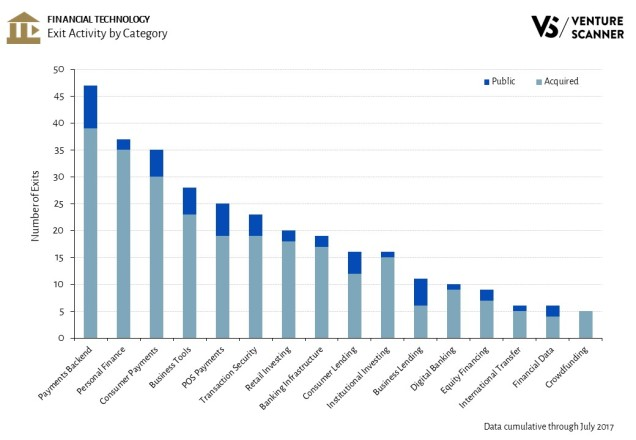 Financial Technology Exit Activity by Category
