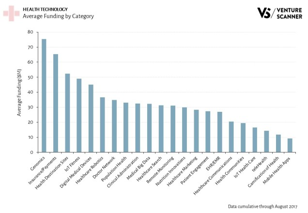 Health Technology Average Funding by Category