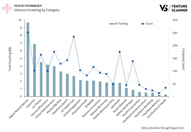 Venture Investing by Category in Health Technology