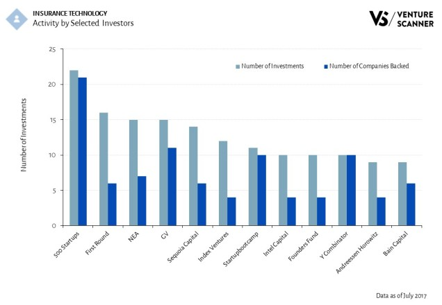 Insurance Technology Activity by Selected Investors