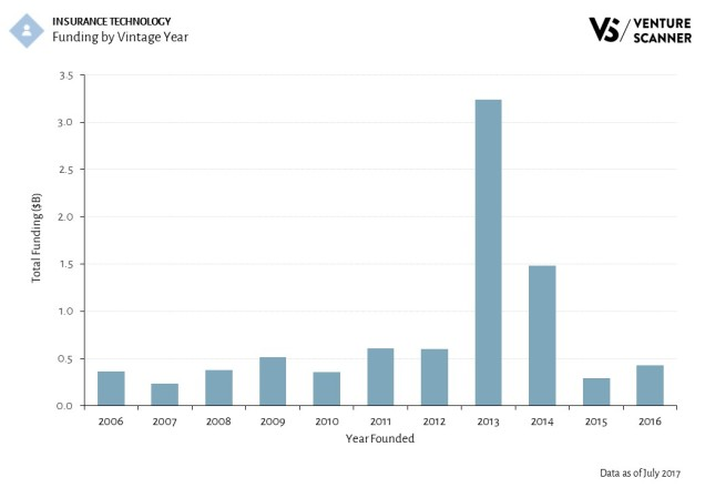 Insurance Technology Funding by Vintage Year
