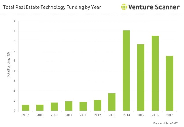 Total Real Estate Technology Funding by Year