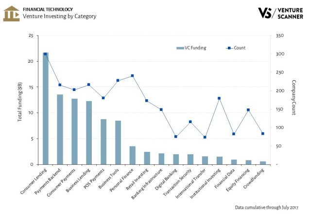 Financial Technology Venture Investing by Category