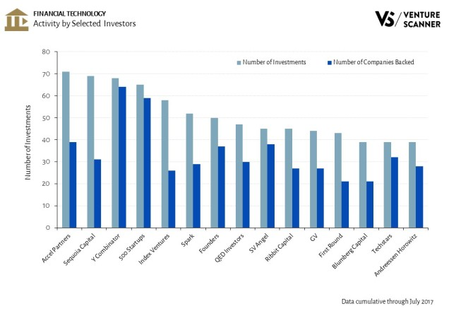 Financial Technology Activity by Selected Investors
