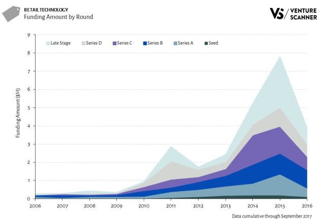 vRetail Technology Funding Amount by Round