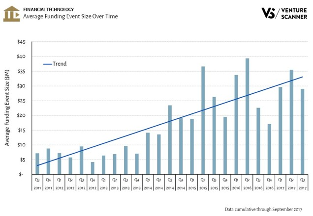 Fintech Average Funding Event Size Over Time