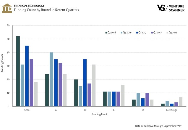 Fintech Funding Count by Round in Recent Quarters