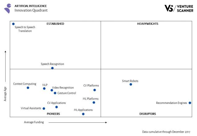 Artificial Intelligence Innovation Quadrant