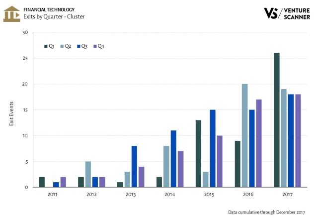 Fintech Exits by Quarter - Cluster