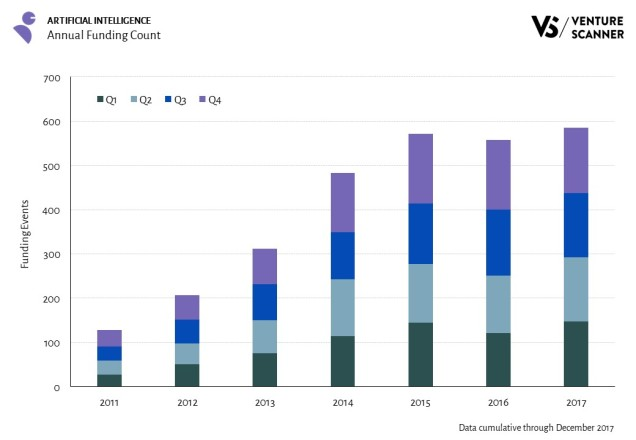 Q4 2017 AI Funding - Annual Funding Count